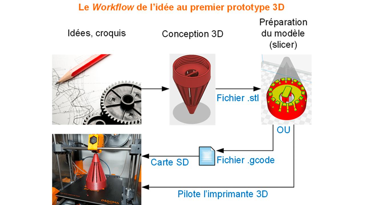 Workflow impression 3D