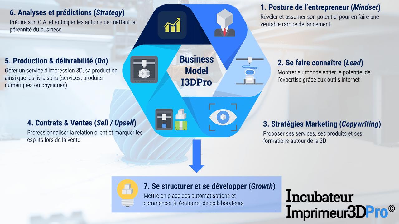 Le Business-Model I3DPro