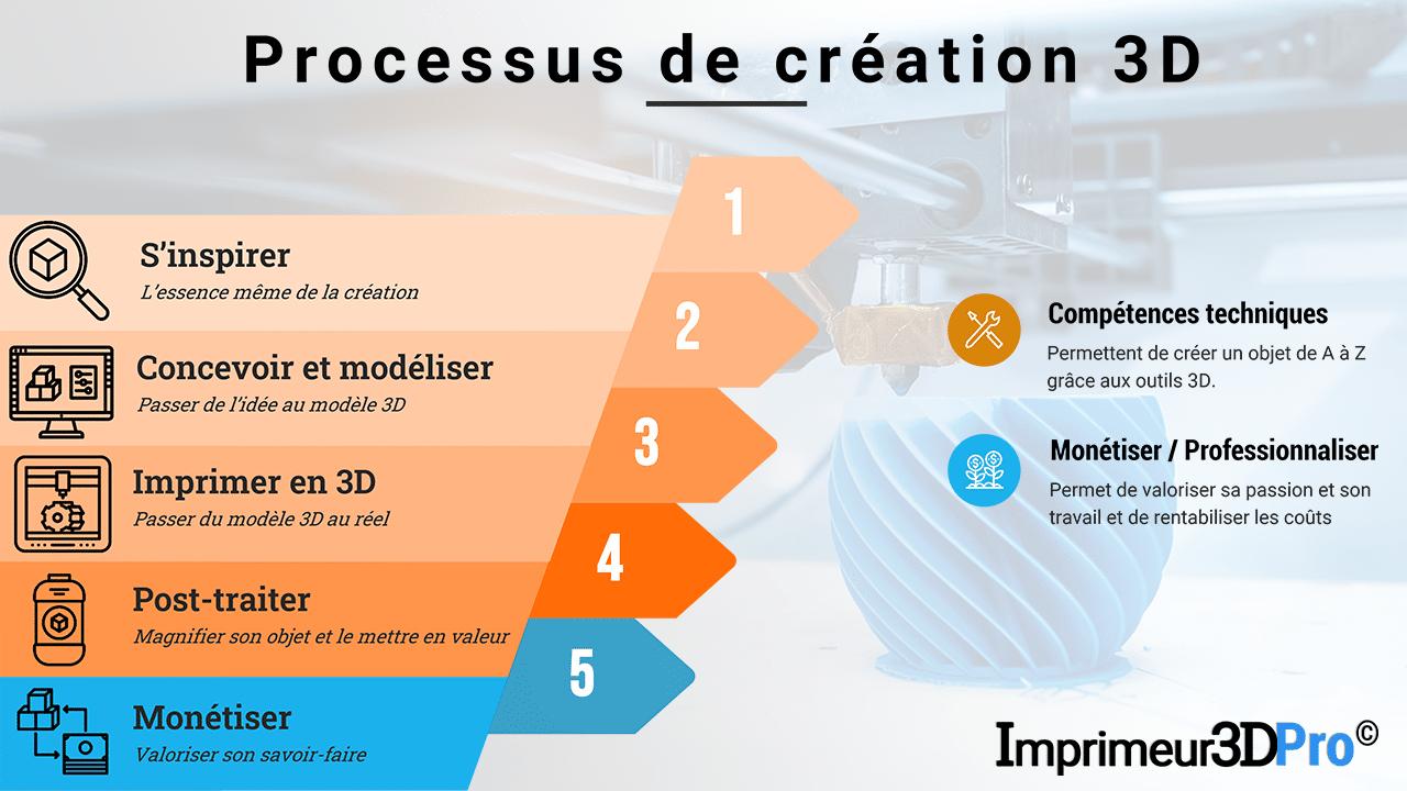 Processus de création 3D Imprimeur3DPro (workflow)